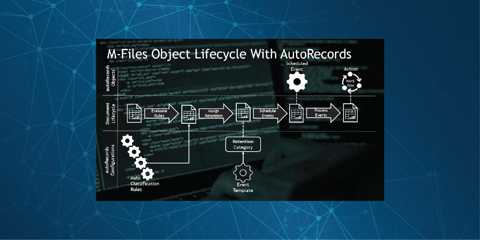 Product Background + AutoRecords Flowchart v1